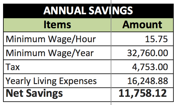 Living Expenses in Auckland Central